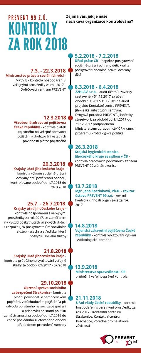 Infografika - kontroly za rok 2018